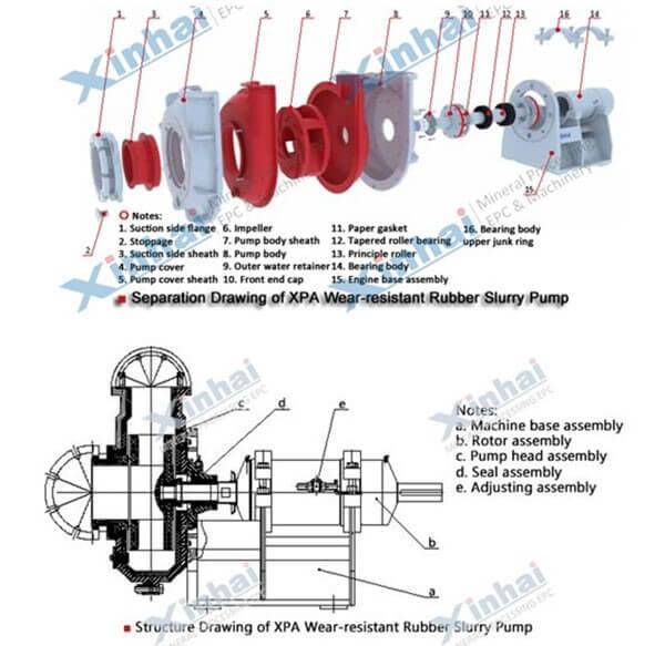 Guide of Slurry Pumps