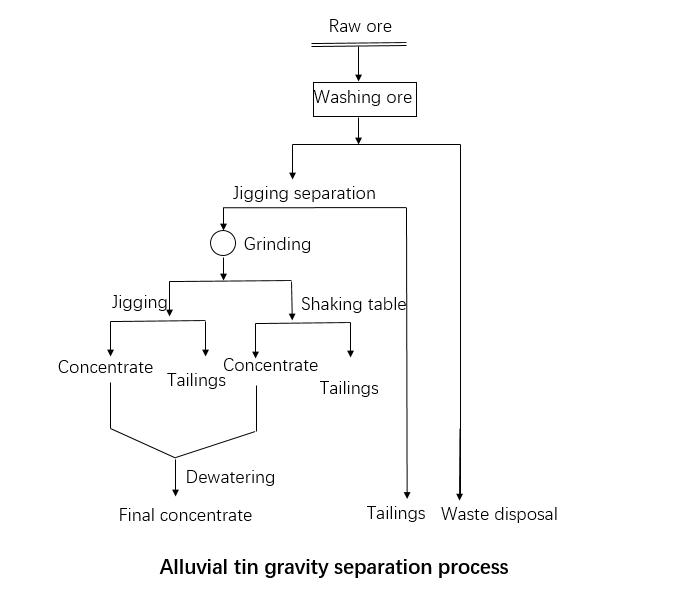 Alluvial tin gravity separation process