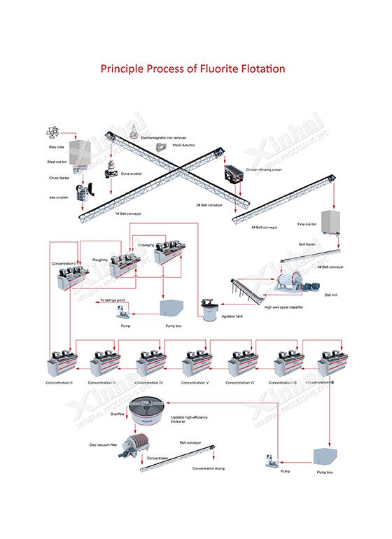 Fluorite Processing Typical Flowsheet .jpg