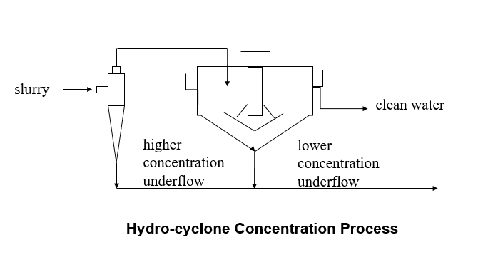 Hydrocyclone-Concentration-Process.png
