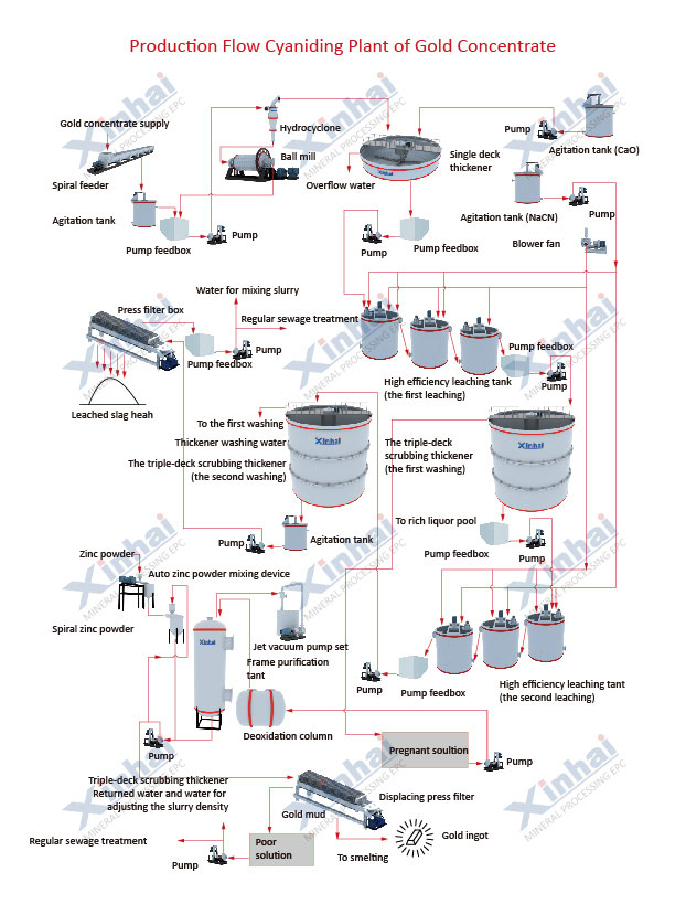 CIP gold processing plant diagram.jpg