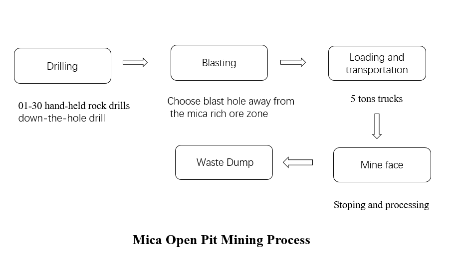 This a picture showing mica open pit mining process, consisting of drilling, blasting, loading and transportation, stopping and processing. Waste dump.