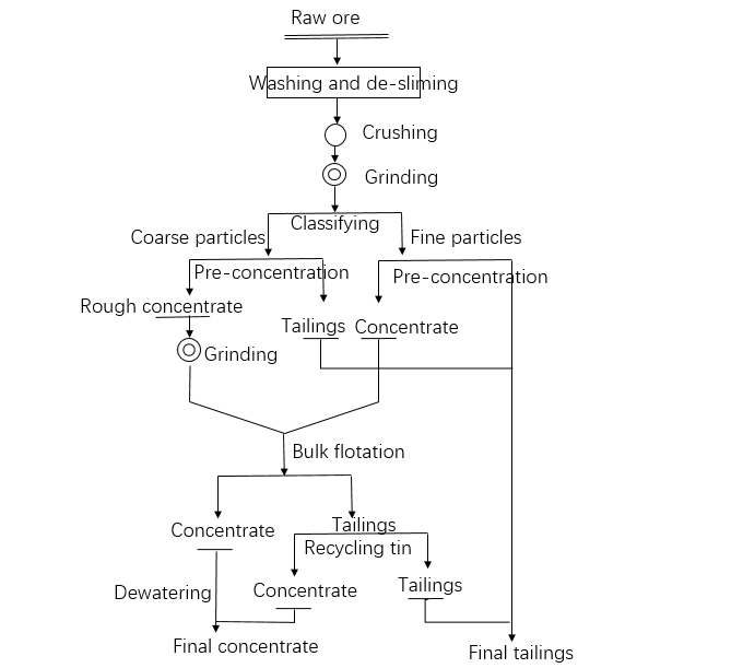 the flow chart of vein tin ore process